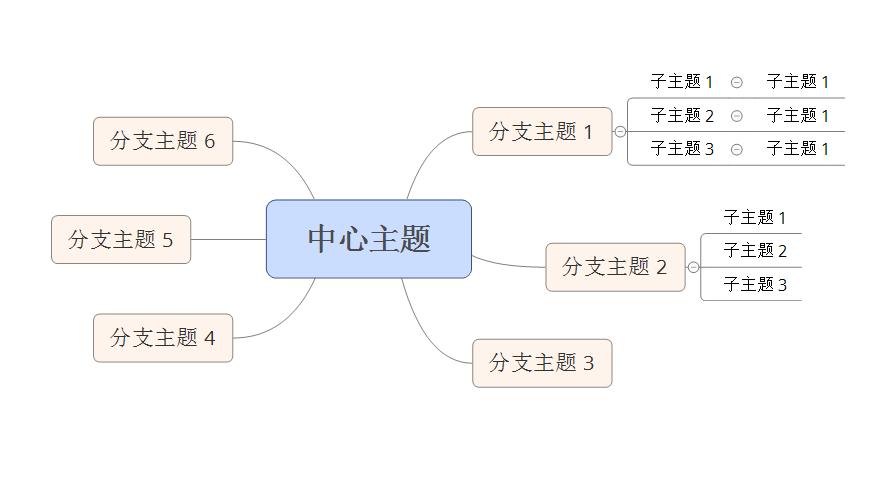 XMind2021专业版绘制思维导图2